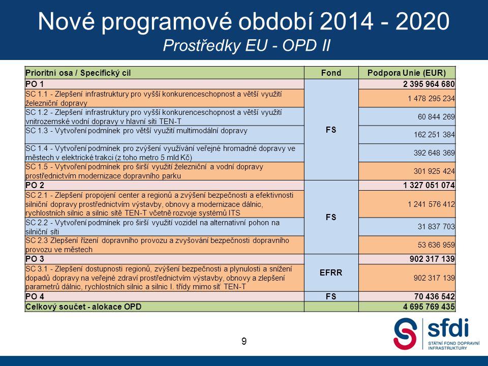 Nové programové období 2014 - 2020