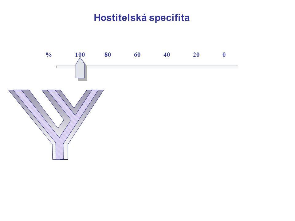 Hostitelská specifita