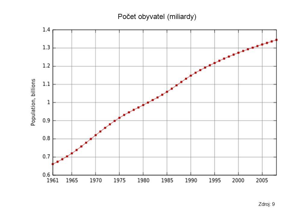 Počet obyvatel (miliardy)