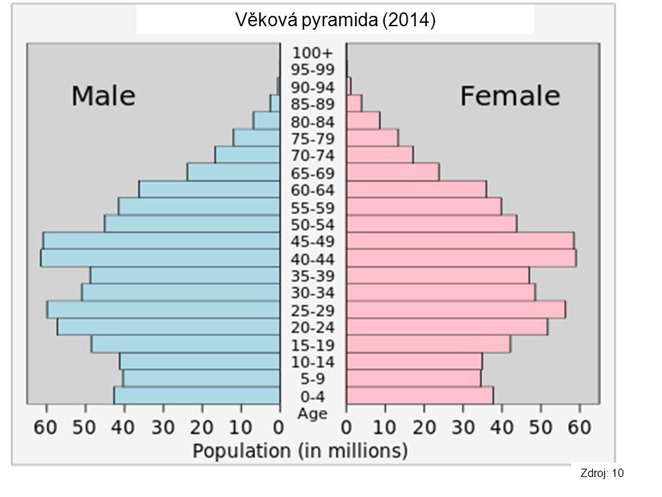 Věková pyramida (2014) Zdroj: 10