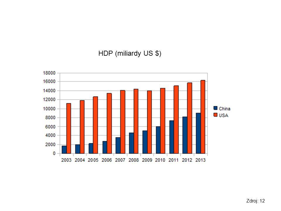 HDP (miliardy US $) Zdroj: 12