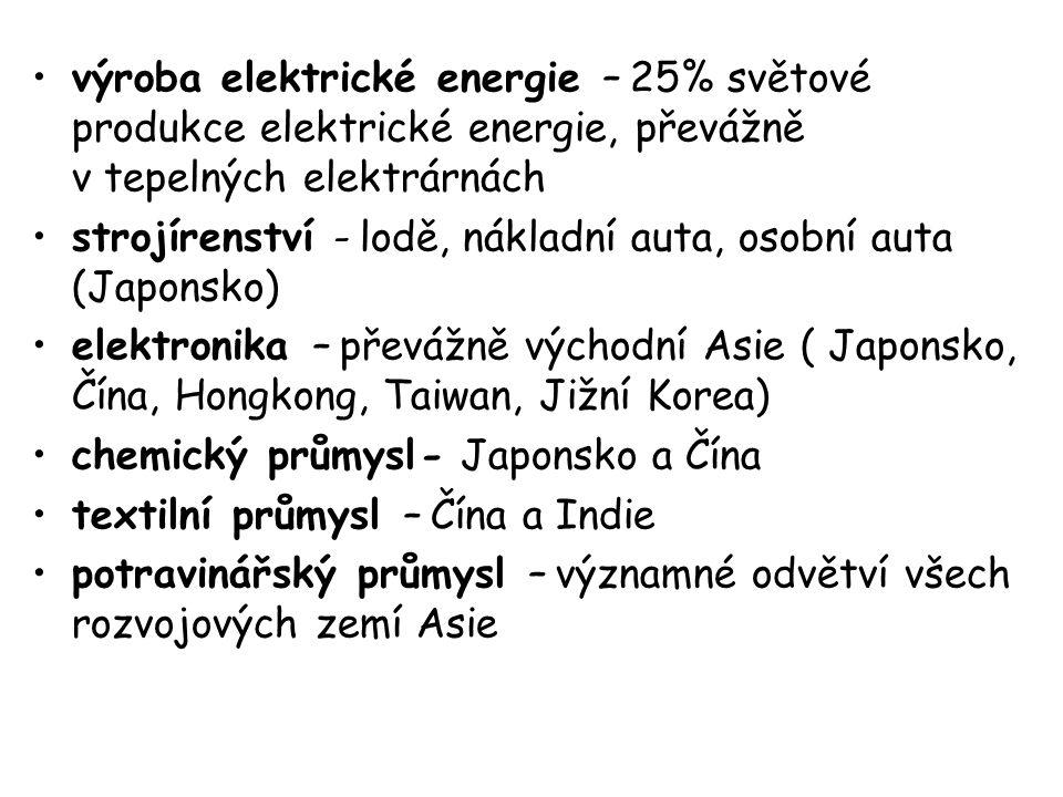 výroba elektrické energie – 25% světové produkce elektrické energie, převážně v tepelných elektrárnách