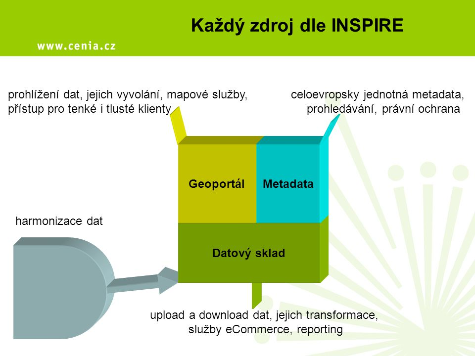 Každý zdroj dle INSPIRE