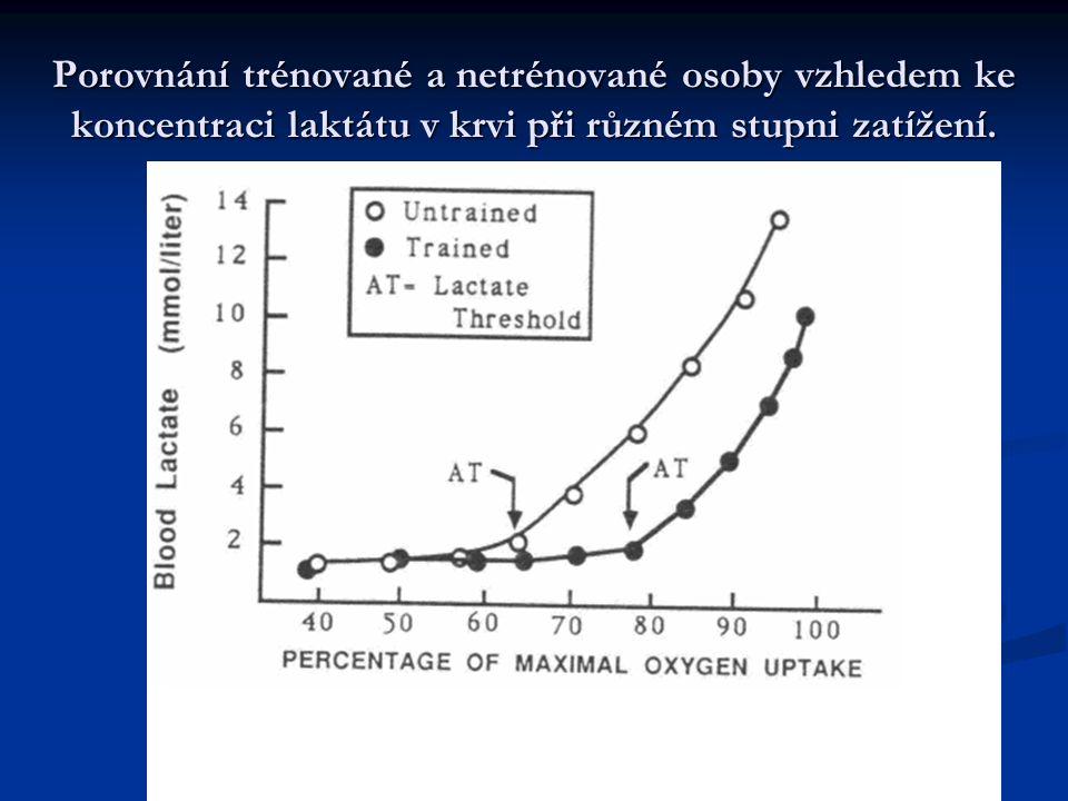 Porovnání trénované a netrénované osoby vzhledem ke koncentraci laktátu v krvi při různém stupni zatížení.