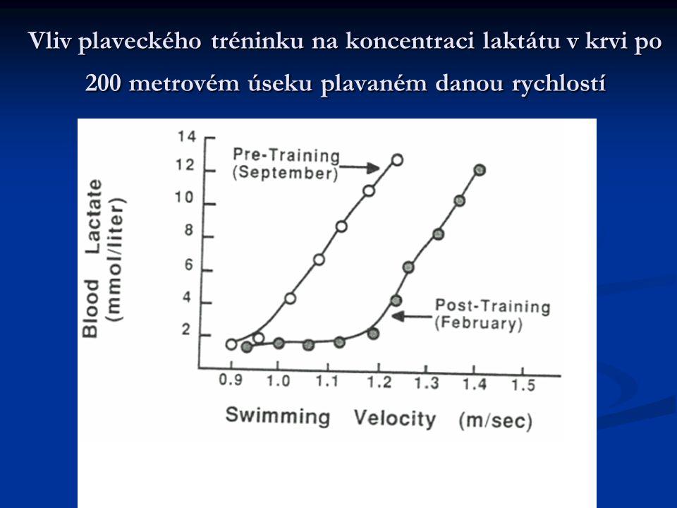 Vliv plaveckého tréninku na koncentraci laktátu v krvi po 200 metrovém úseku plavaném danou rychlostí