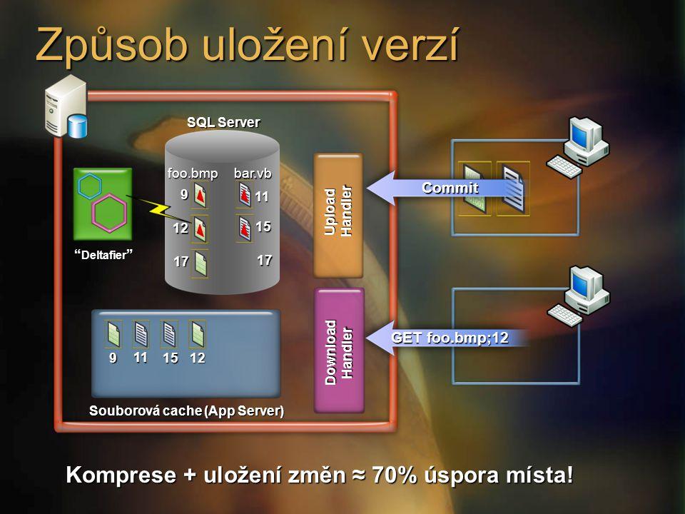 Způsob uložení verzí Komprese + uložení změn ≈ 70% úspora místa!