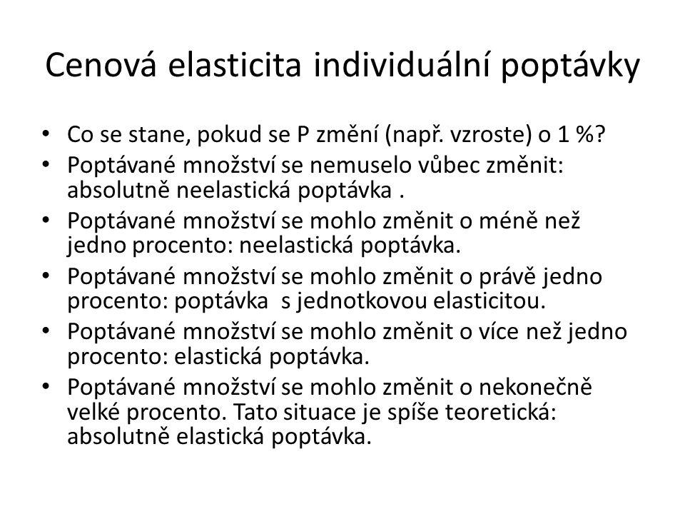 Cenová elasticita individuální poptávky