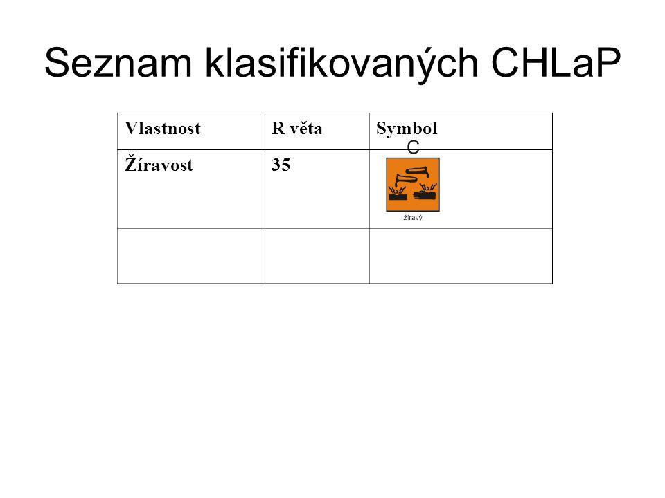 Seznam klasifikovaných CHLaP