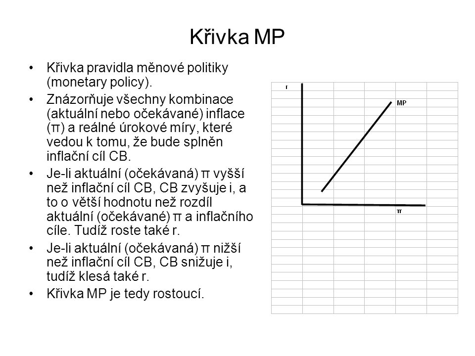 Křivka MP Křivka pravidla měnové politiky (monetary policy).