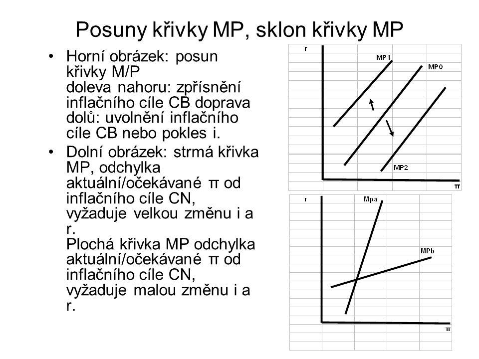 Posuny křivky MP, sklon křivky MP