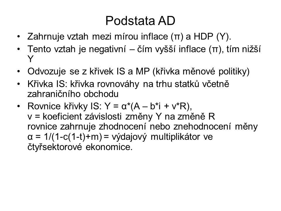 Podstata AD Zahrnuje vztah mezi mírou inflace (π) a HDP (Y).