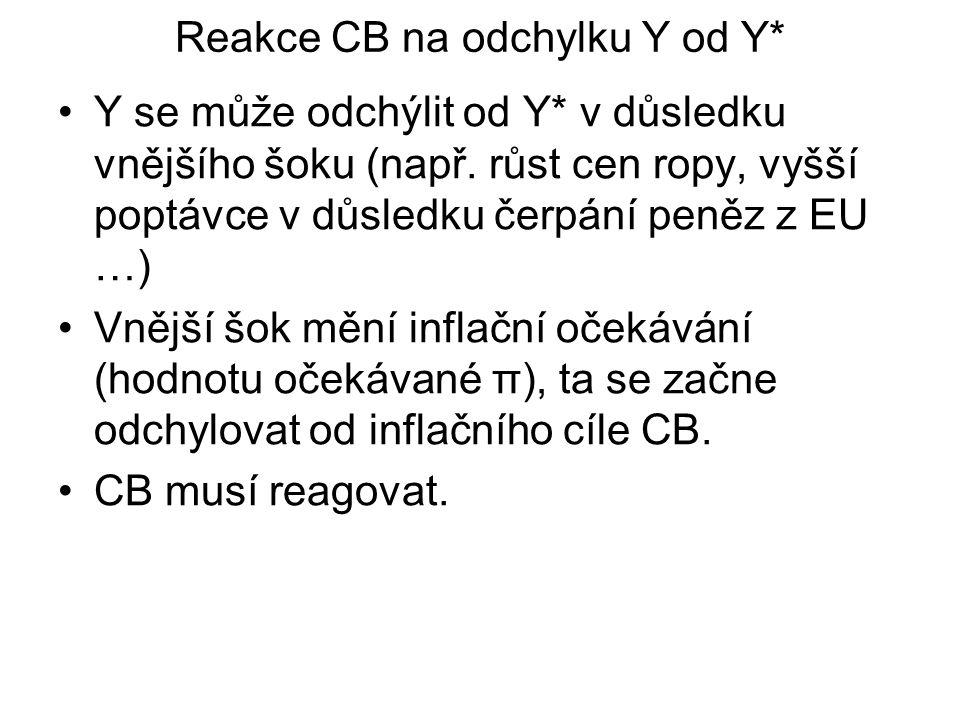 Reakce CB na odchylku Y od Y*
