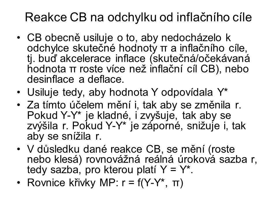 Reakce CB na odchylku od inflačního cíle