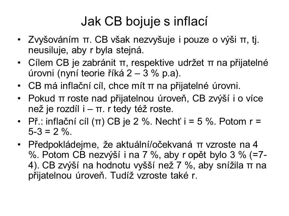 Jak CB bojuje s inflací Zvyšováním π. CB však nezvyšuje i pouze o výši π, tj. neusiluje, aby r byla stejná.