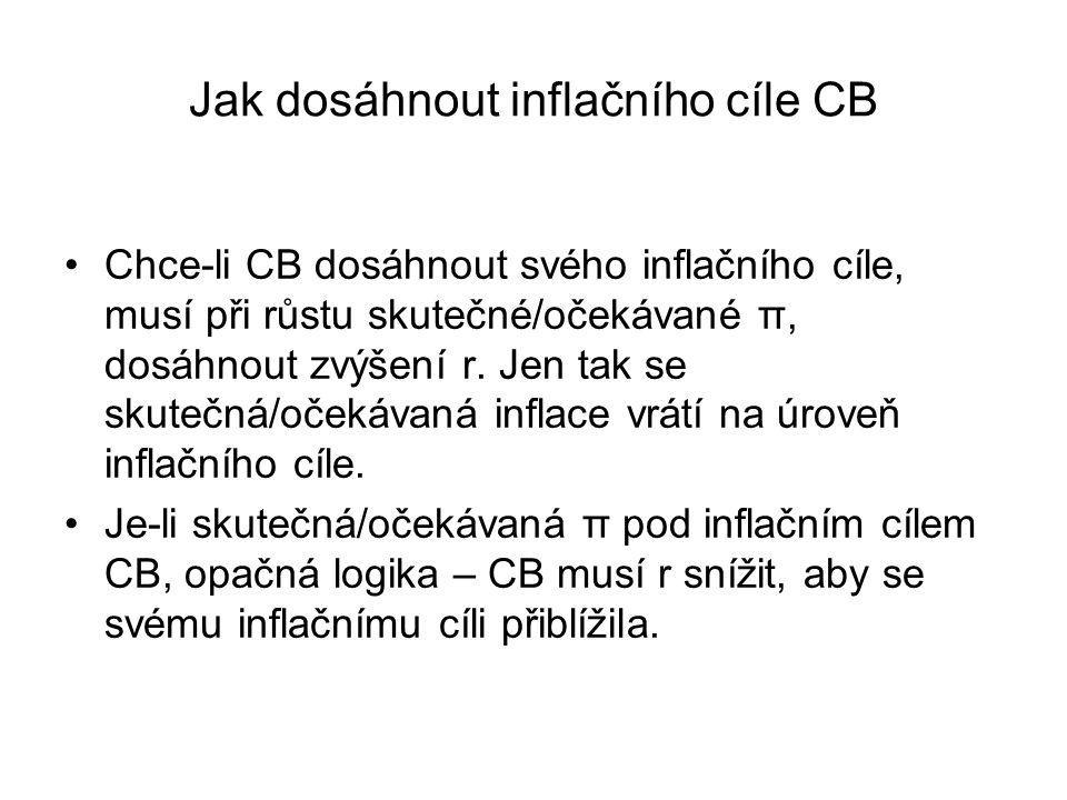 Jak dosáhnout inflačního cíle CB