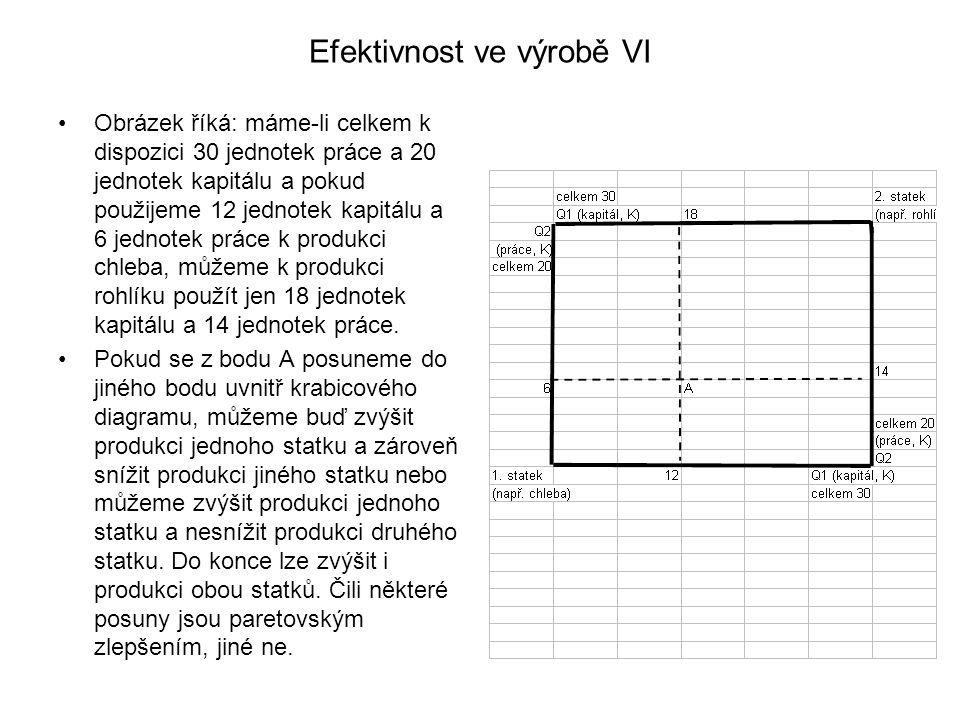 Efektivnost ve výrobě VI