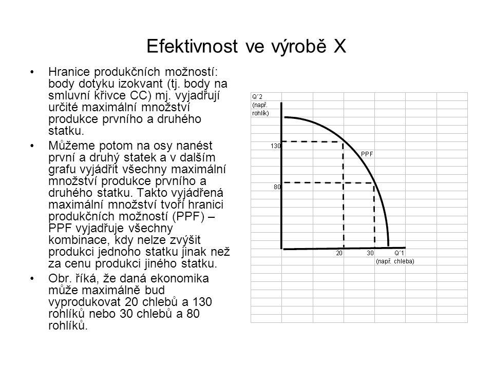 Efektivnost ve výrobě X