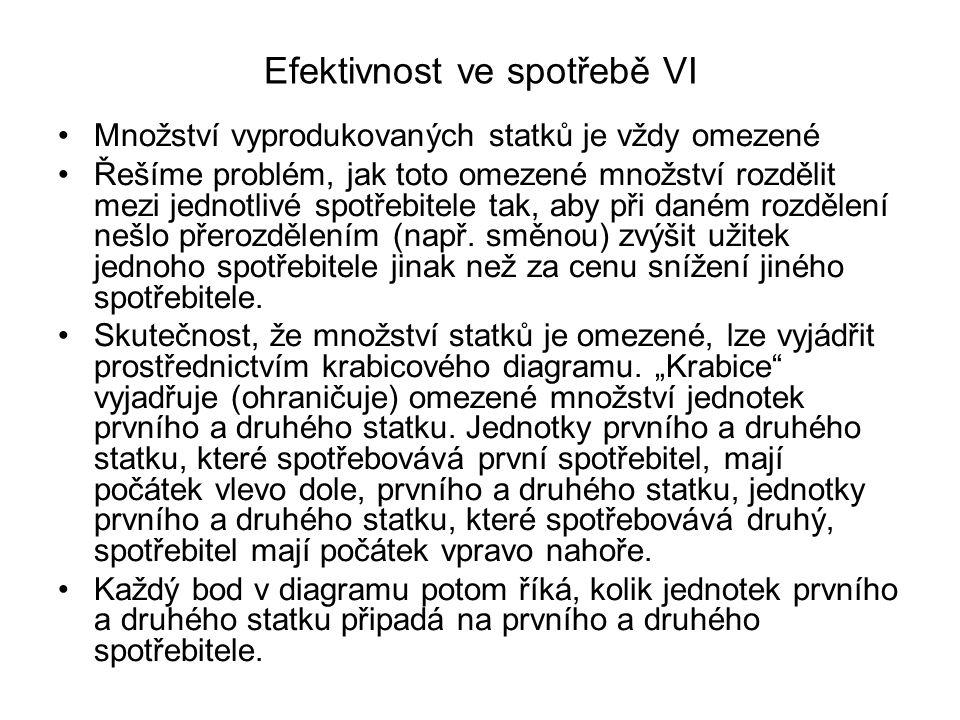 Efektivnost ve spotřebě VI