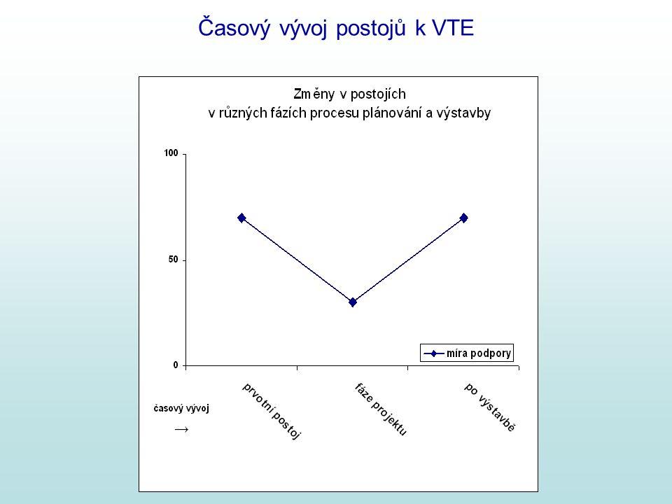 Časový vývoj postojů k VTE