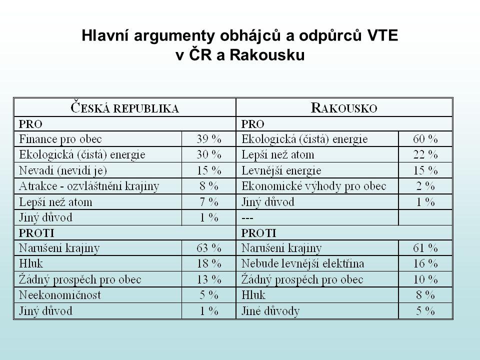 Hlavní argumenty obhájců a odpůrců VTE v ČR a Rakousku