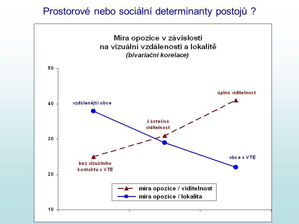 Prostorové nebo sociální determinanty postojů