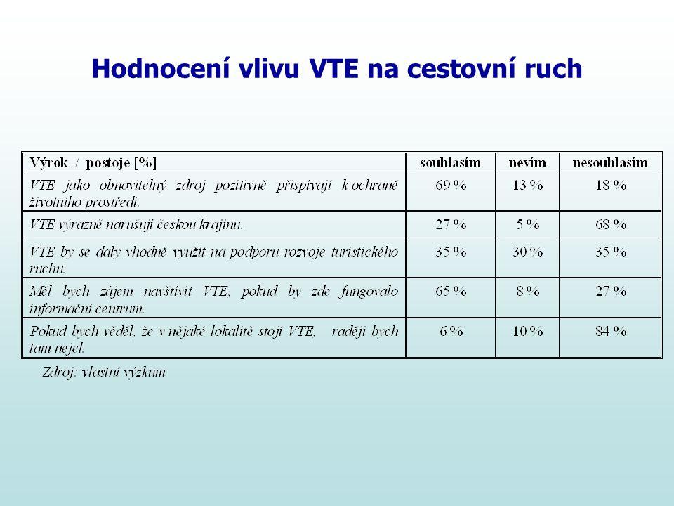 Hodnocení vlivu VTE na cestovní ruch