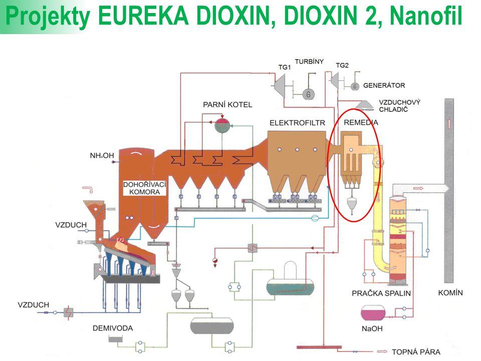 Projekty EUREKA DIOXIN, DIOXIN 2, Nanofil