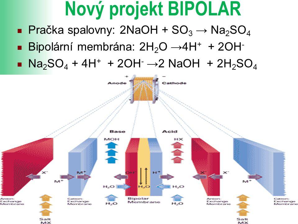 Nový projekt BIPOLAR Pračka spalovny: 2NaOH + SO3 → Na2SO4