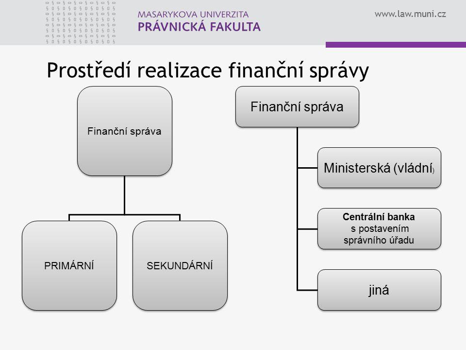 Prostředí realizace finanční správy
