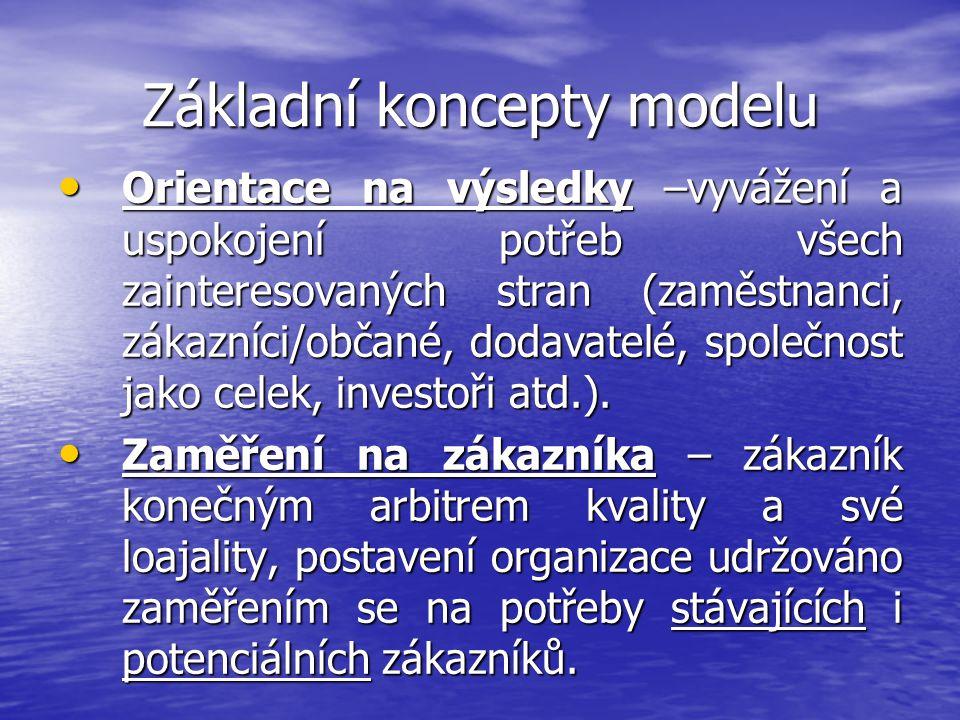 Základní koncepty modelu