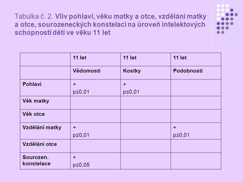 Tabulka č. 2. Vliv pohlaví, věku matky a otce, vzdělání matky a otce, sourozeneckých konstelací na úroveň intelektových schopností dětí ve věku 11 let
