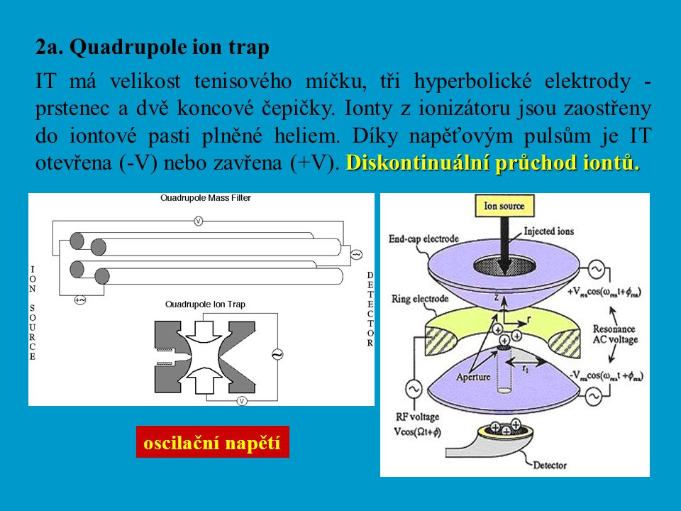 2a. Quadrupole ion trap