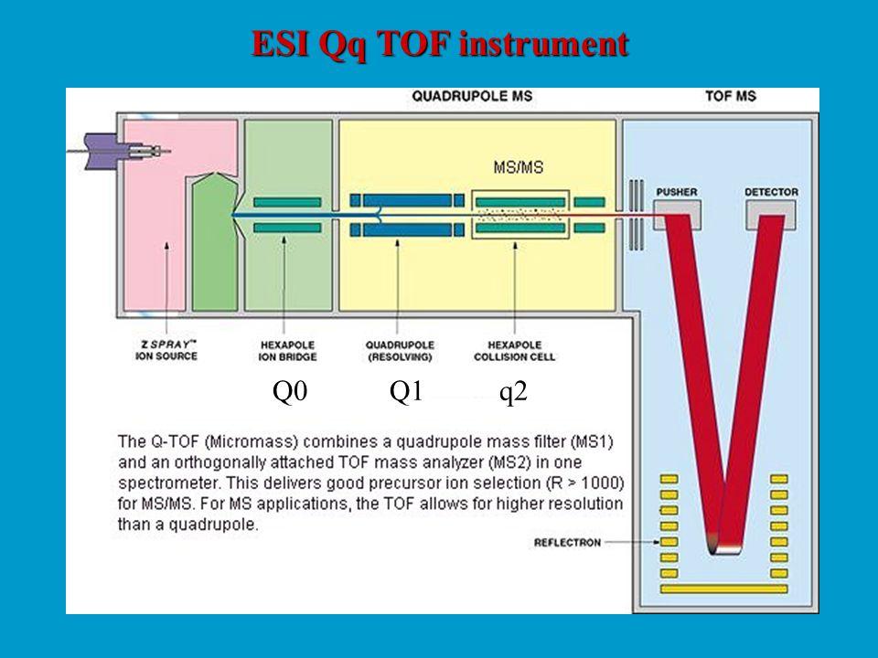 ESI Qq TOF instrument Q0 Q1 q2
