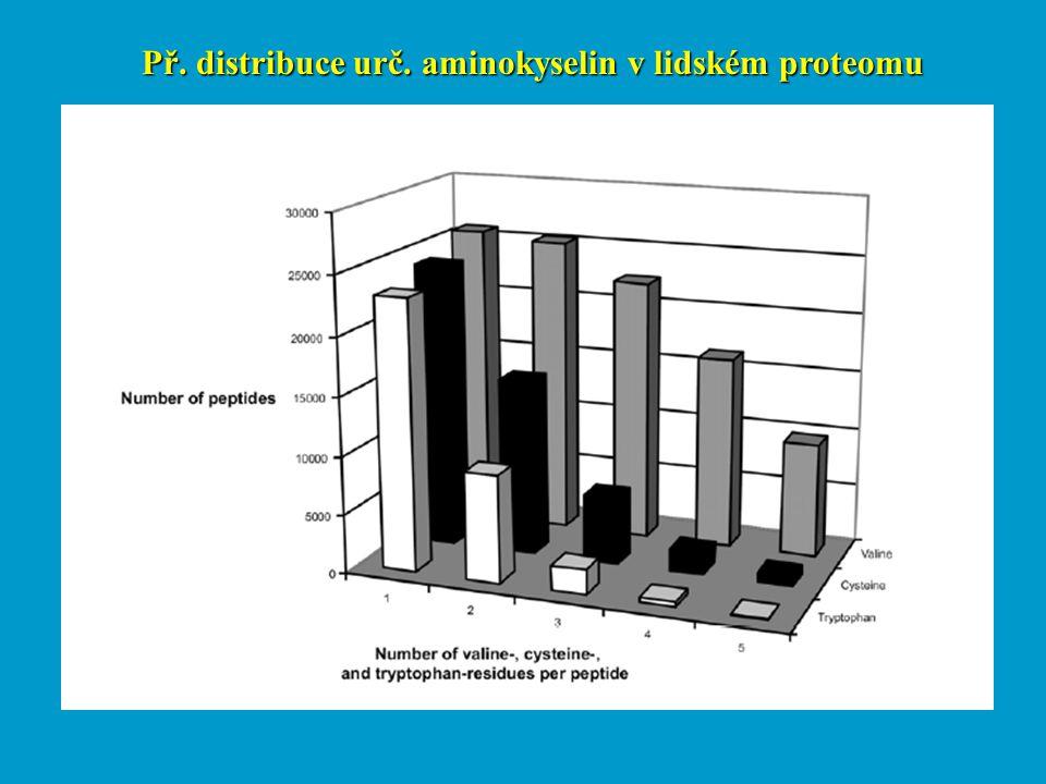 Př. distribuce urč. aminokyselin v lidském proteomu