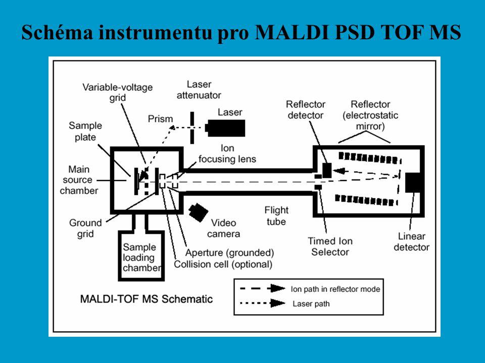 Schéma instrumentu pro MALDI PSD TOF MS
