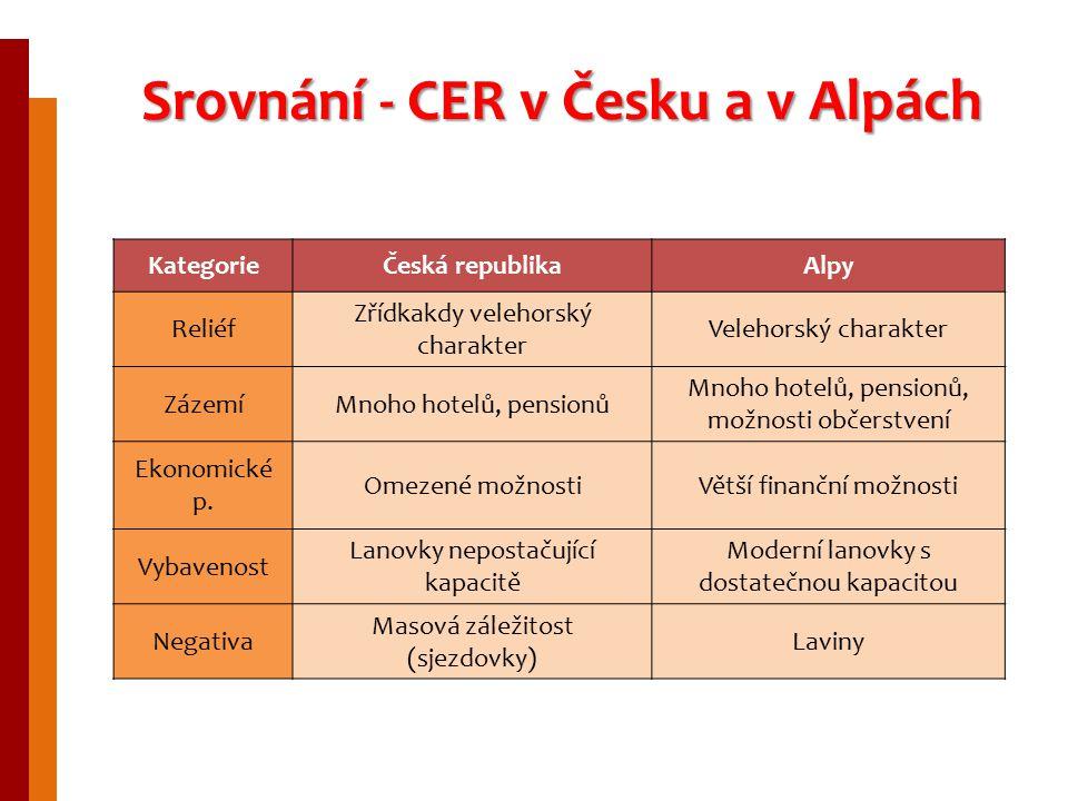 Srovnání - CER v Česku a v Alpách