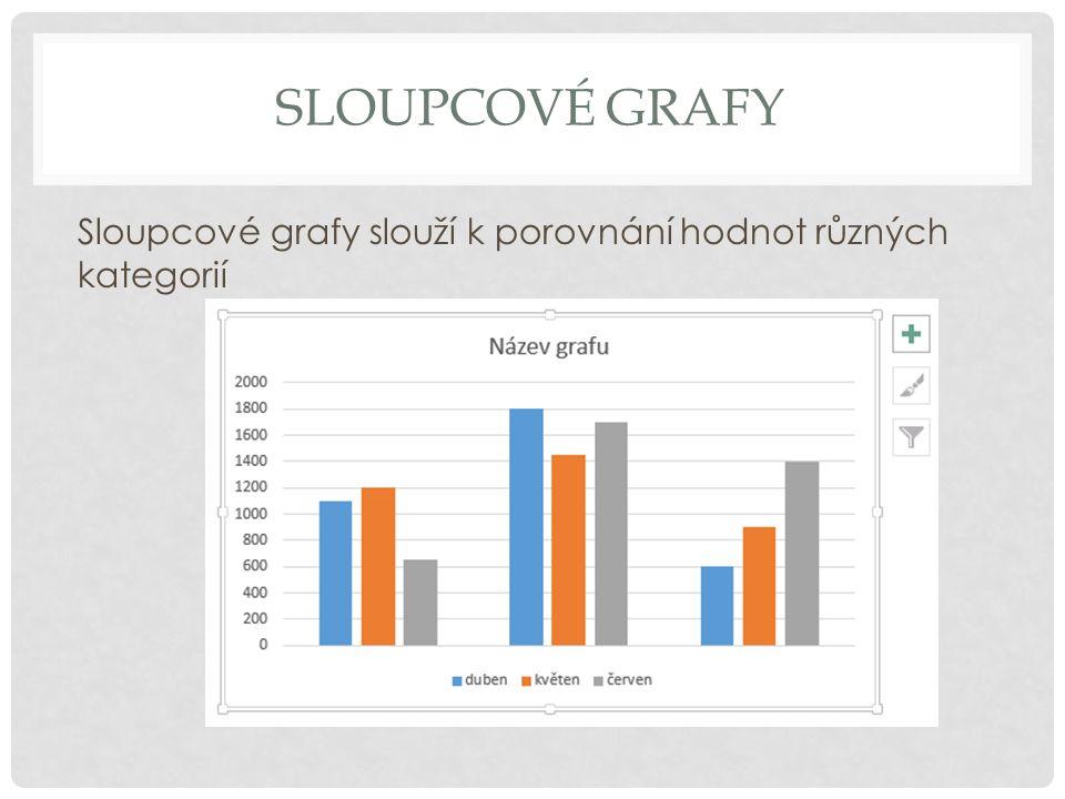 Sloupcové grafy Sloupcové grafy slouží k porovnání hodnot různých kategorií