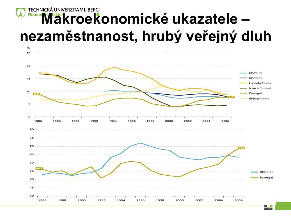 Makroekonomické ukazatele – nezaměstnanost, hrubý veřejný dluh