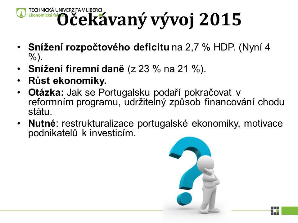 Očekávaný vývoj 2015 Snížení rozpočtového deficitu na 2,7 % HDP. (Nyní 4 %). Snížení firemní daně (z 23 % na 21 %).