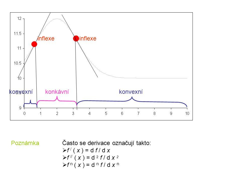 inflexe inflexe. konvexní. konkávní. konvexní. Poznámka. Často se derivace označují takto: f / ( x ) = d f / d x.