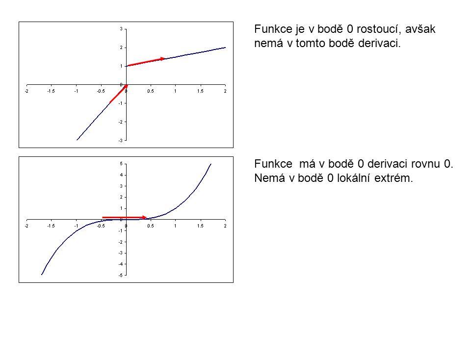 Funkce je v bodě 0 rostoucí, avšak