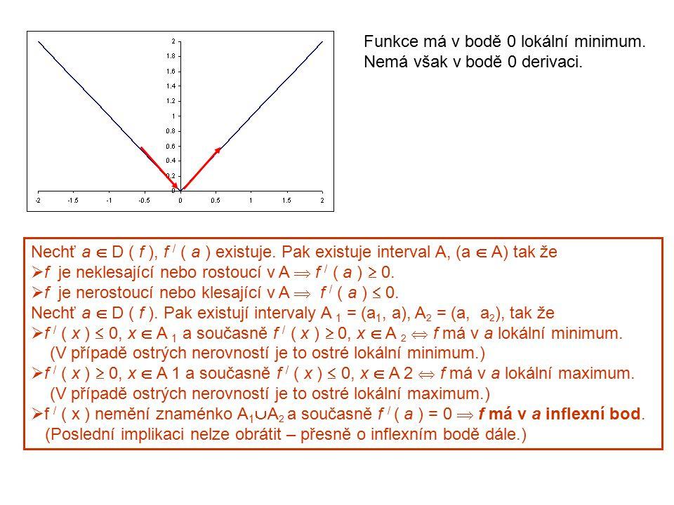 Funkce má v bodě 0 lokální minimum.