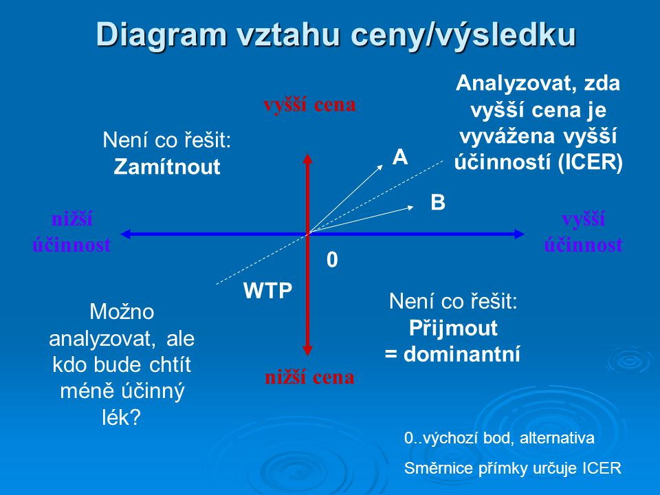 Diagram vztahu ceny/výsledku