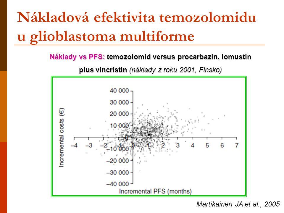 Nákladová efektivita temozolomidu u glioblastoma multiforme