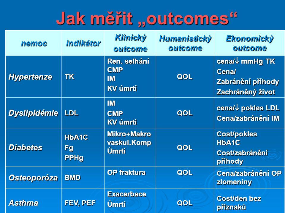 """Jak měřit """"outcomes nemoc indikátor Klinický outcome"""