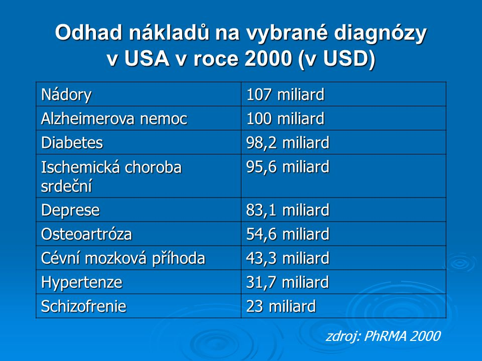 Odhad nákladů na vybrané diagnózy v USA v roce 2000 (v USD)
