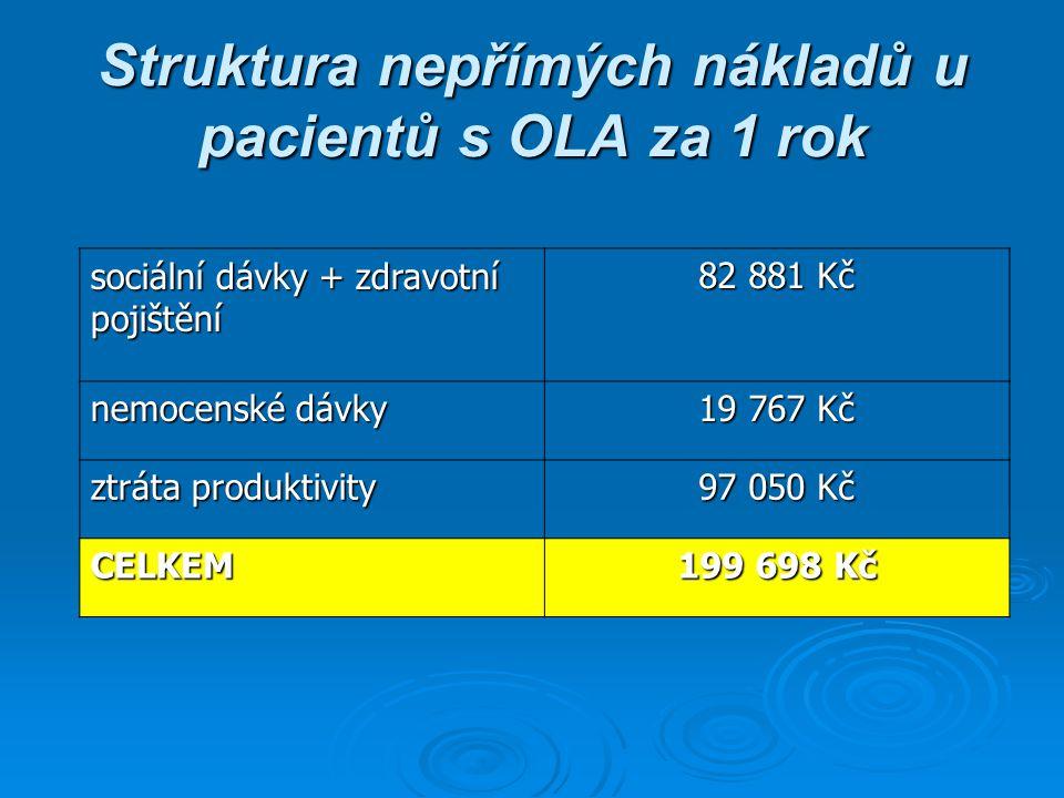 Struktura nepřímých nákladů u pacientů s OLA za 1 rok