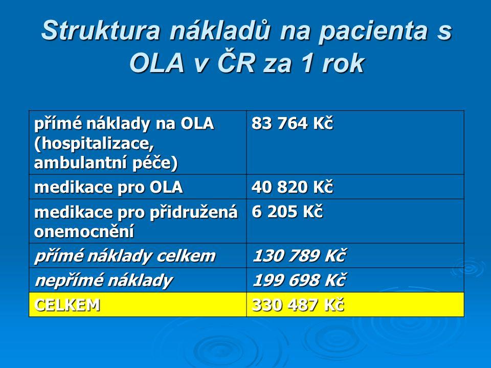 Struktura nákladů na pacienta s OLA v ČR za 1 rok