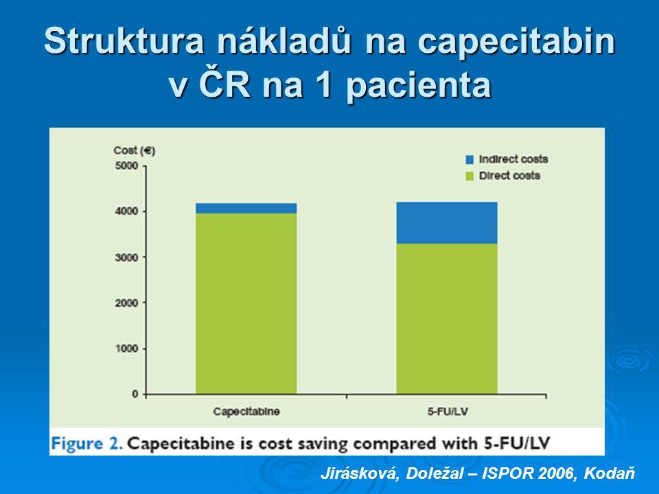 Struktura nákladů na capecitabin v ČR na 1 pacienta