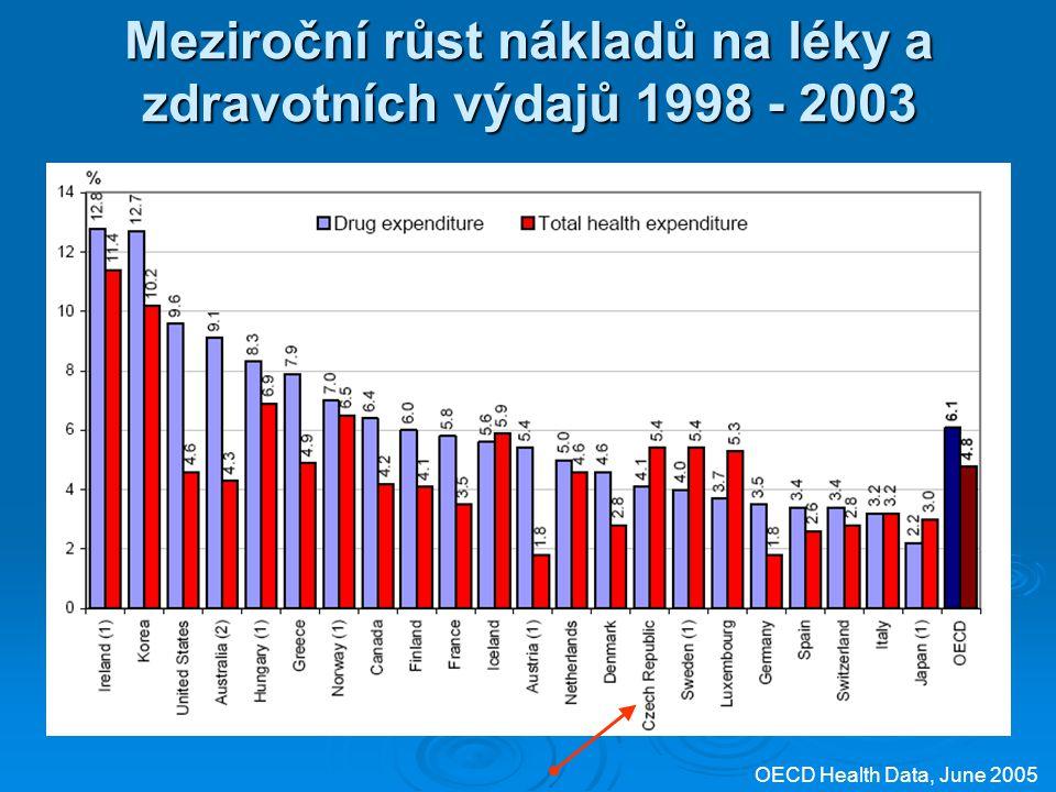 Meziroční růst nákladů na léky a zdravotních výdajů 1998 - 2003